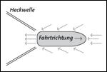 Heckwelle