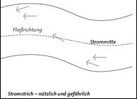 Stromstrich